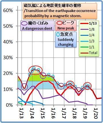 磁気嵐解析1053b23