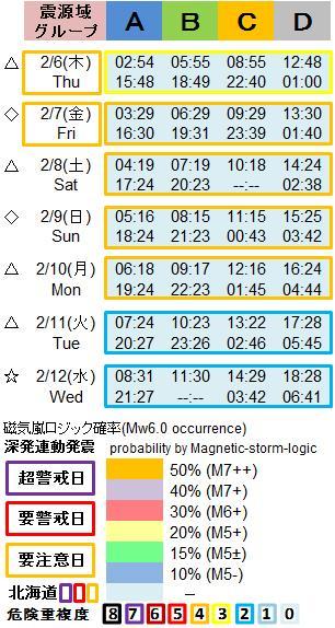 磁気嵐解析1053w4c