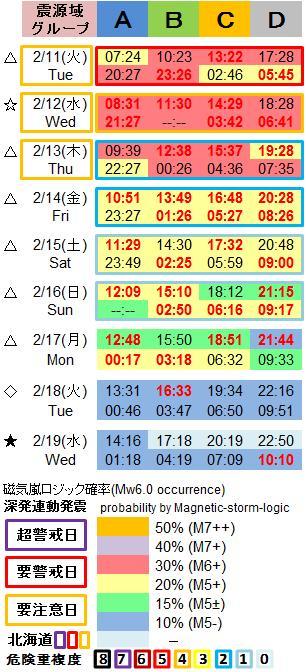 磁気嵐解析1053c26a