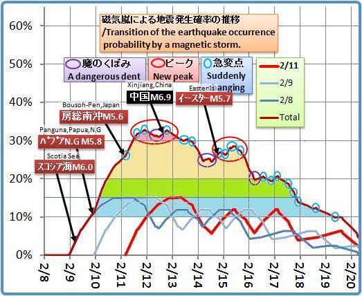 磁気嵐解析1053b26b