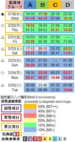 磁気嵐解析1053c27a