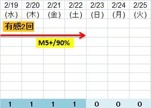 震度の予測433n22n8h