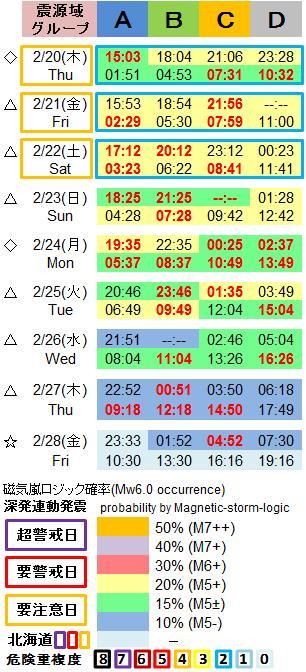 磁気嵐解析1053c28a