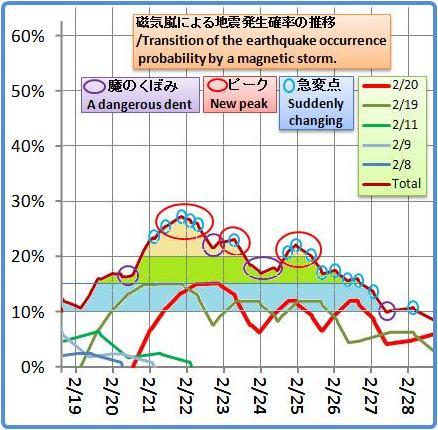 磁気嵐解析1053b28