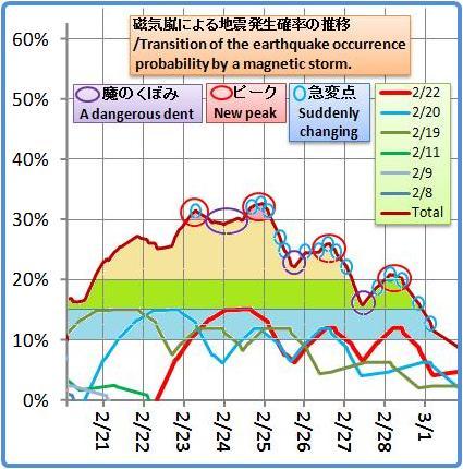 磁気嵐解析1053b29
