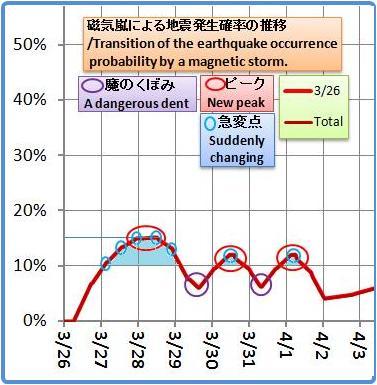 磁気嵐解析1053b32