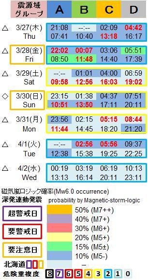 磁気嵐解析1053c32b