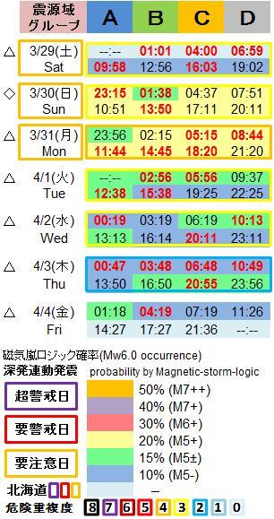磁気嵐解析1053c33b