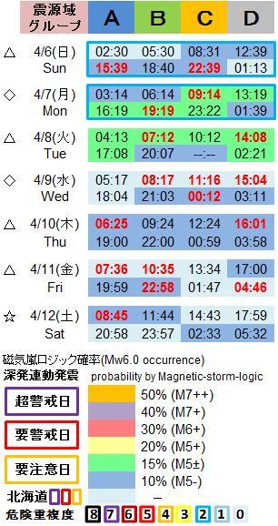 磁気嵐解析1053c34a