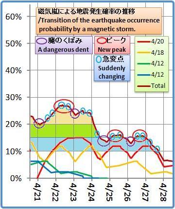 磁気嵐解析1053b38