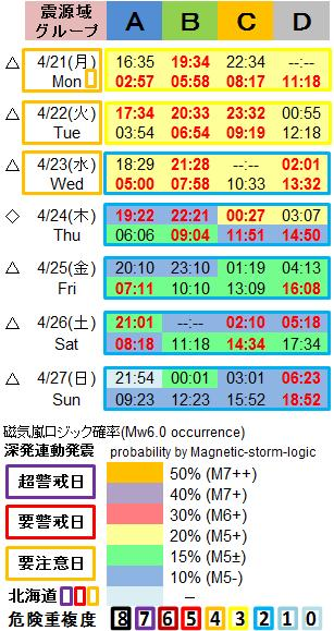 磁気嵐解析1053c38a