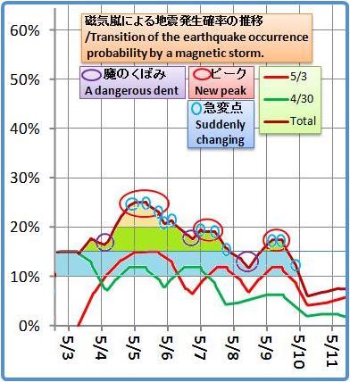 磁気嵐解析1053b40