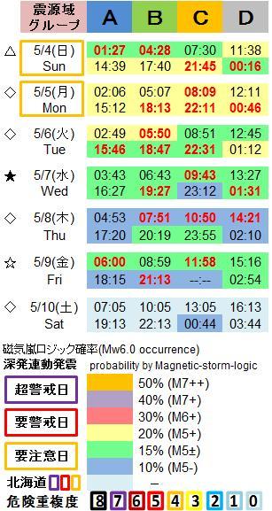 磁気嵐解析1053c40a