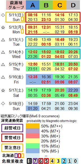 磁気嵐解析1053c42a