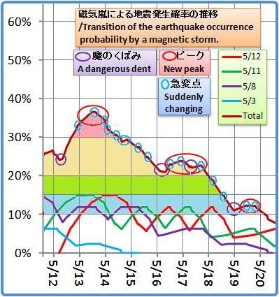 磁気嵐解析1053b43