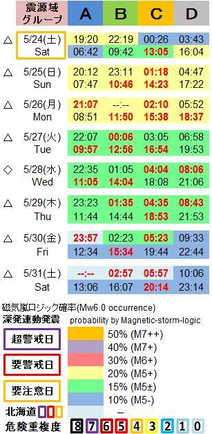 磁気嵐解析1053c45a
