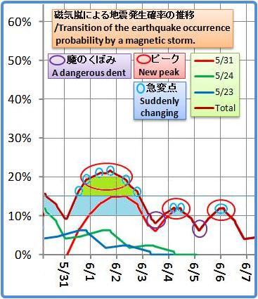 磁気嵐解析1053b46