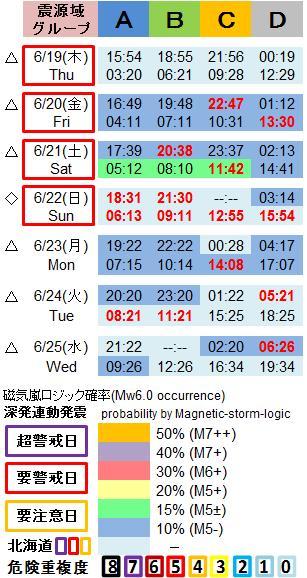 磁気嵐解析1053c48