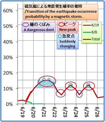 磁気嵐解析1053b48