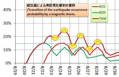 磁気嵐解析1053b49