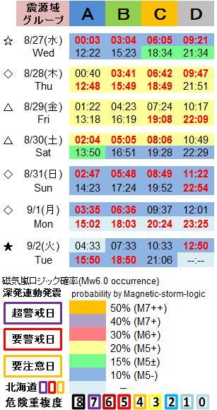 磁気嵐解析1053c50