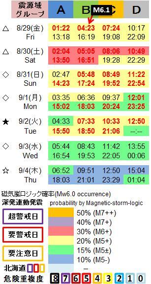 磁気嵐解析1053c51