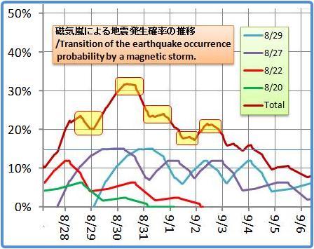 磁気嵐解析1053b51