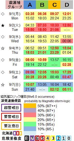 磁気嵐解析1053c52