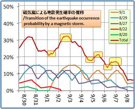 磁気嵐解析1053b52