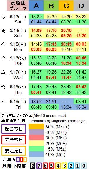 磁気嵐解析1053c53