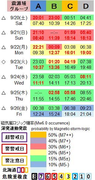 磁気嵐解析1053c54