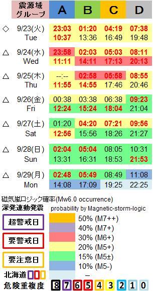 磁気嵐解析1053c55