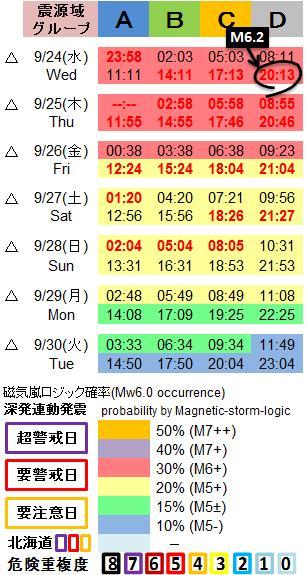 磁気嵐解析1053c56
