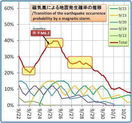 磁気嵐解析1053b56