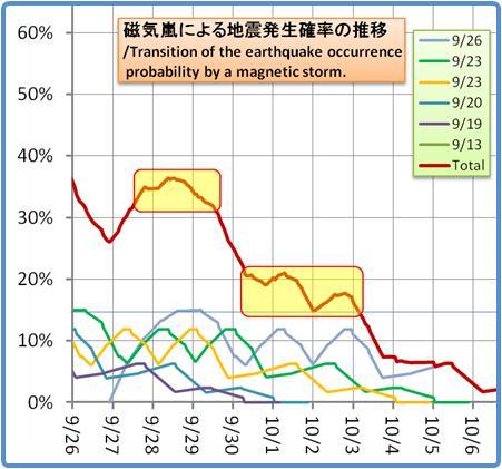 磁気嵐解析1053b57