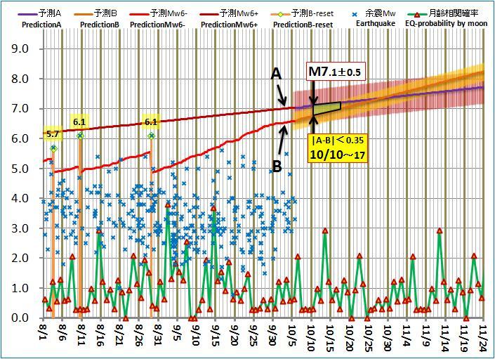 現在の予測ABロジック20141005pm