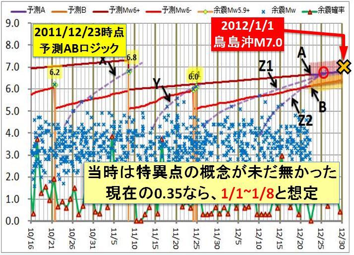 現在の予測ABロジック2014検証c