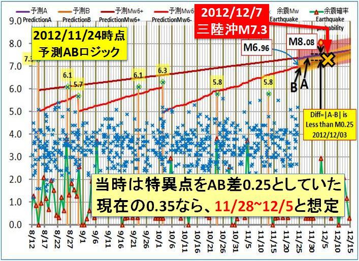 現在の予測ABロジック2014検証b