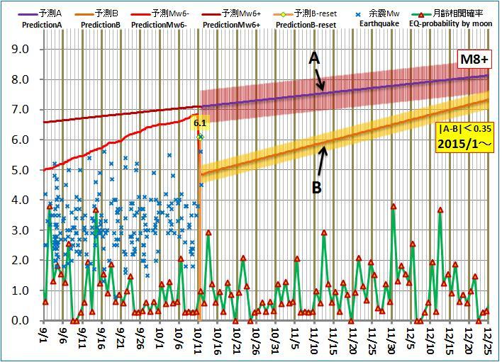 現在の予測ABロジック20141011pm