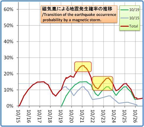 磁気嵐解析1053b59