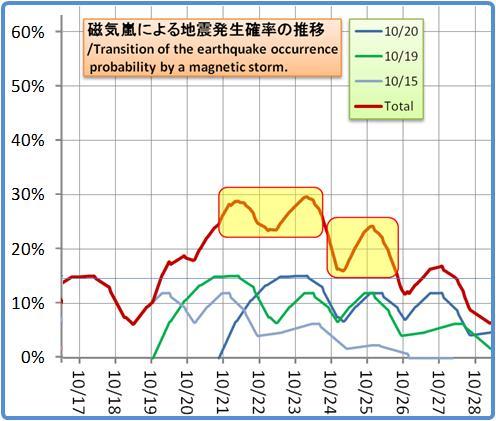 磁気嵐解析1053b60