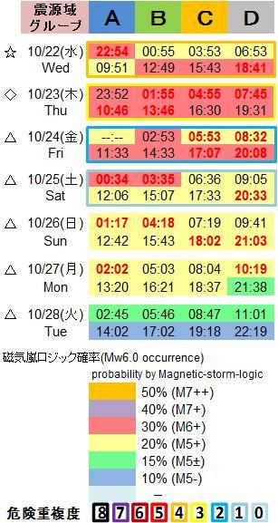 磁気嵐解析1053c61a