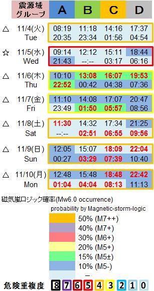 磁気嵐解析1053c62a