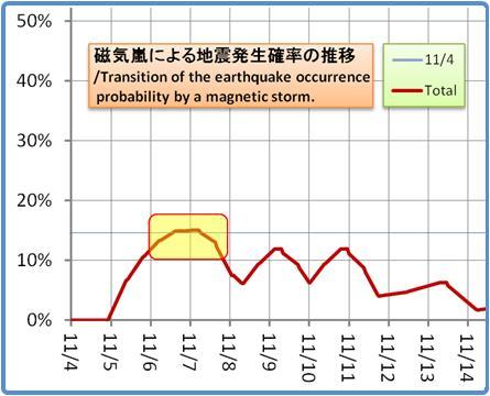 磁気嵐解析1053b62