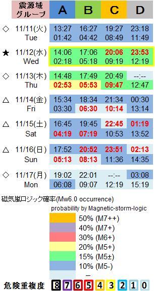 磁気嵐解析1053c63a