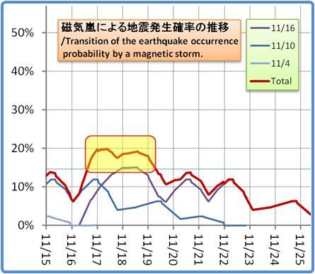 磁気嵐解析1053b64