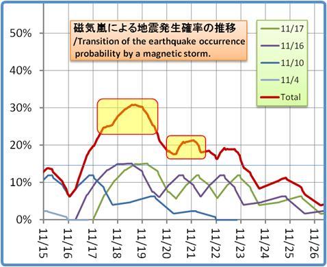 磁気嵐解析1053b65