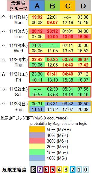 磁気嵐解析1053c65b