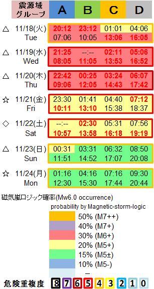 磁気嵐解析1053c66a