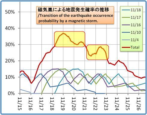 磁気嵐解析1053b66